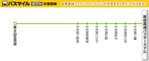 新宿~富士山五合目線