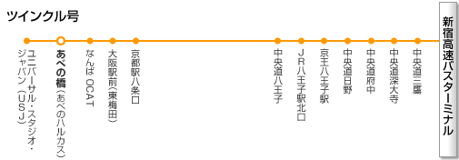 新宿~大阪線 ツインクル