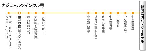 新宿~大阪線