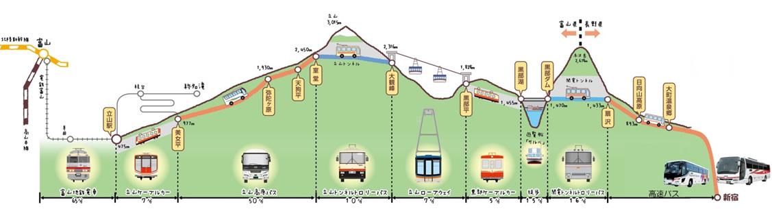 立山黒部アルペンルート新宿きっぷ 経路