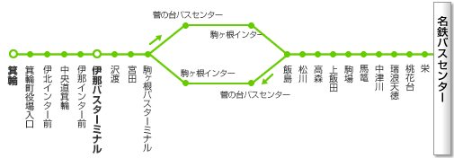 名古屋~伊那・箕輪線