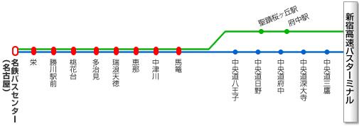 新宿~名古屋線