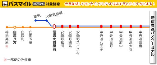 新宿~白馬線